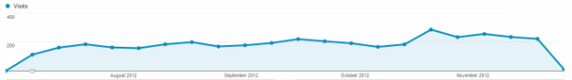 analytics-traffic-graph-sunday