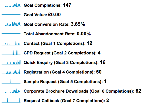 goals absolutes How to view Conversion Rates for Specific Goals in Google Analytics