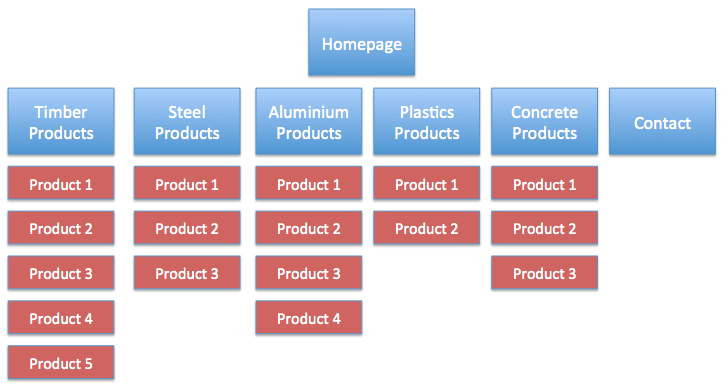 building-products-website-site-map