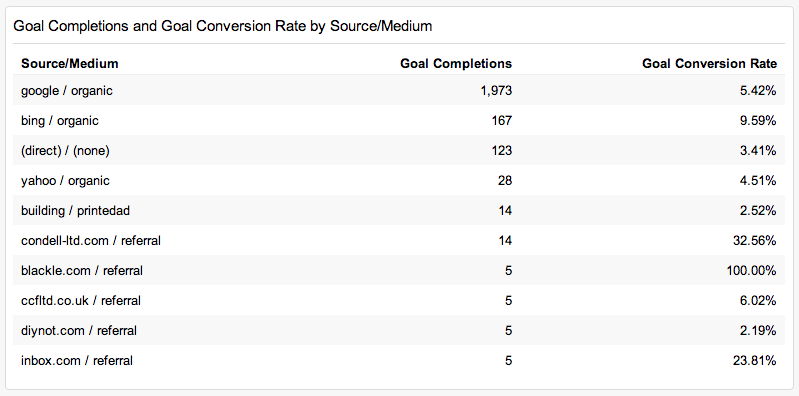 goals by source medium