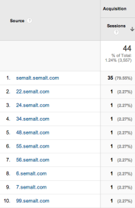 Screen Shot 2014 08 14 at 21.14.54 196x300 How to exclude or remove traffic from semalt.com in Google Analytics using a simple filter