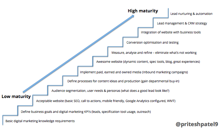 Construction Digital Marketing Steps by @priteshpatel9