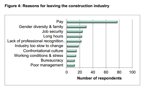 reasons why people leave the construction industry